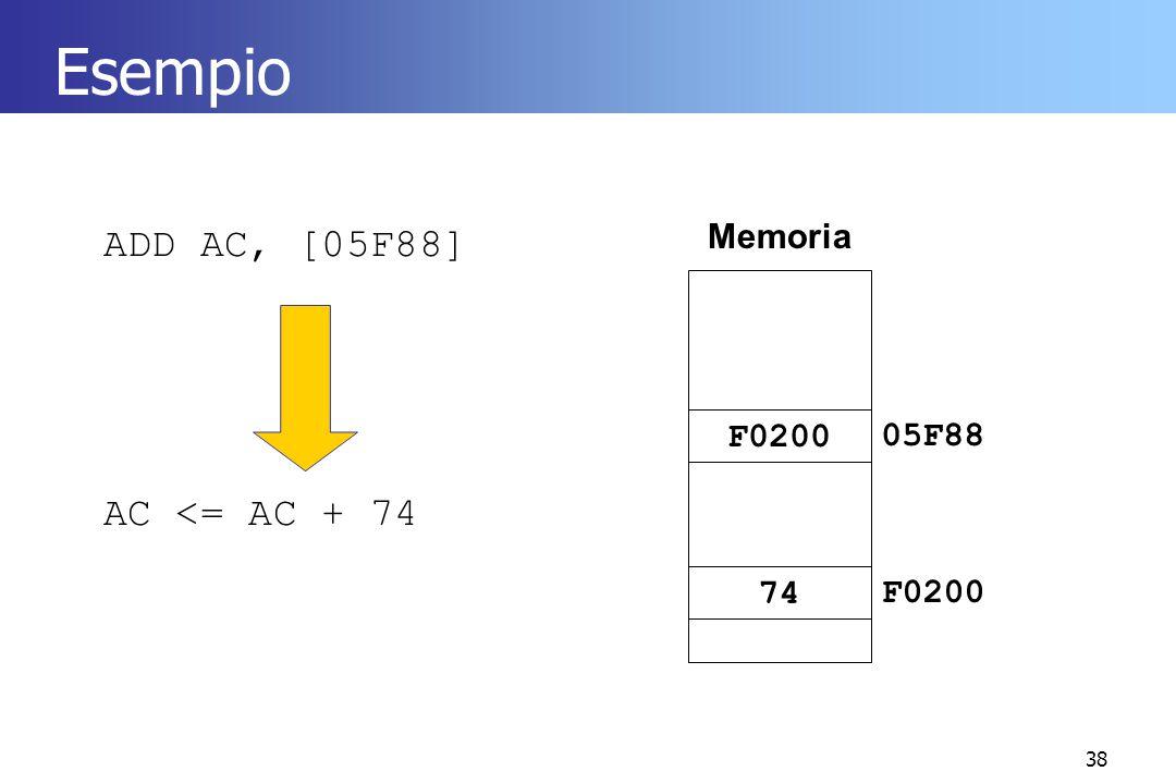 Esempio Memoria ADD AC, [05F88] AC <= AC + 74 F0200 05F88 74 F0200